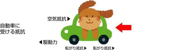 タイヤによる低燃費向上